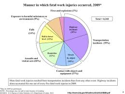 Most Workplace Injuries in NC are Preventable